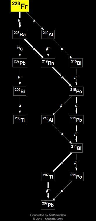 Isotope data for francium-223 in the Periodic Table