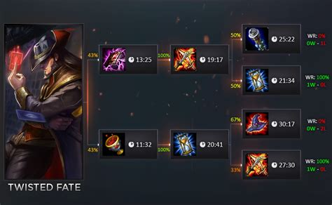 Twisted Fate Build Guide : Ap twisted fait(thimo Speelman