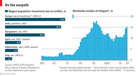 Migration: Looking for a home   The Economist
